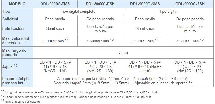 TABLA_DDL_9000C