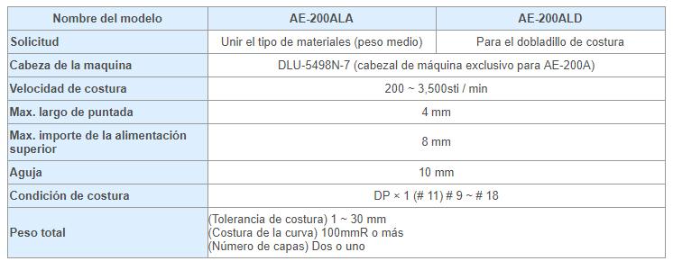 Tabla_AE-200ALA