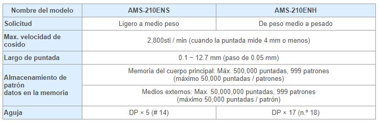Tabla_AMS-210ENS