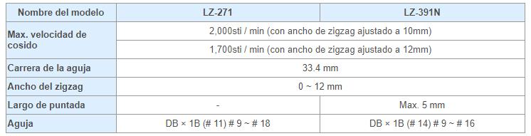 Tabla_LZ-391N