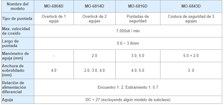 Table_M06800